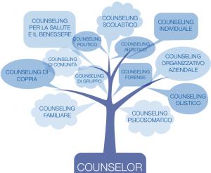 Come scegliere una scuola di Counseling?